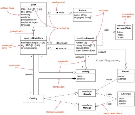 model diagram uml uml domain model diagram 敏捷开发 class