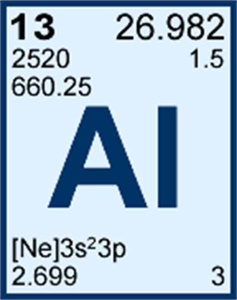 What Is Al On The Periodic Table by Aluminum Aluminum On The Periodic Table