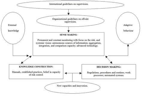 pattern theory by exle weick sensemaking