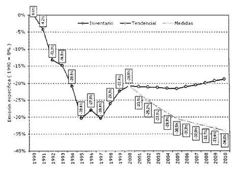 regularizacin del plan ms vida y aumento de la ayuda real decreto 1866 2004 de 6 de septiembre por el que se