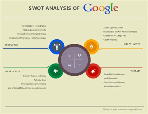 SWOT Analysis Software & Tools to Create Fast SWOT