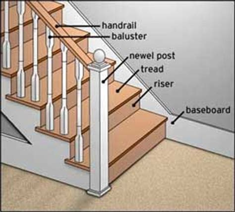 Basic Stair Layout Quizlet | staircase vocabulary for the home stairs pinterest