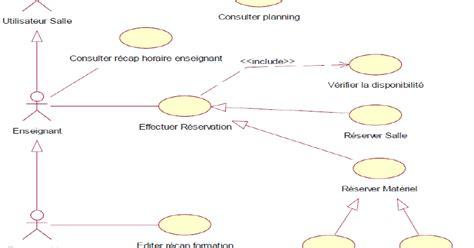 diagramme de cas d utilisation cours diagramme de cas d utilisation exercices corrig 233 s uml tp