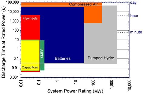 what is meant by power rating of a resistor energy storage capacitors climatetechwiki