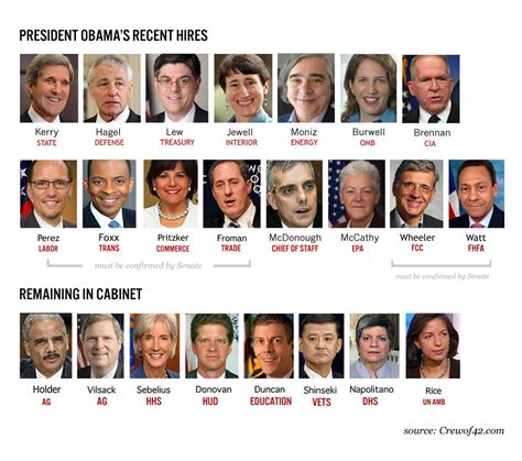 Obama Cabinent by 2013 President Obama S Cabinet A Diversity Breakdown
