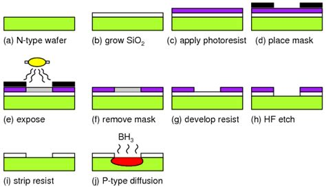 fabrication of pn junction diode semiconductor manufacturing techniques lekule