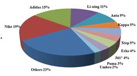 athletic shoe market athletic footwear industry market style guru