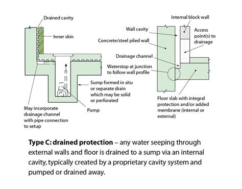 Type C Drained System Types Of Basements
