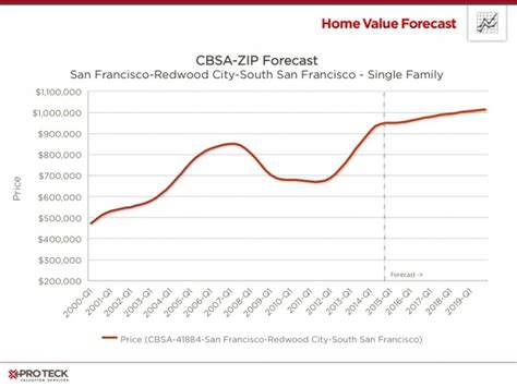 san francisco housing market forecast 2014 year in review home value forecast pro teck
