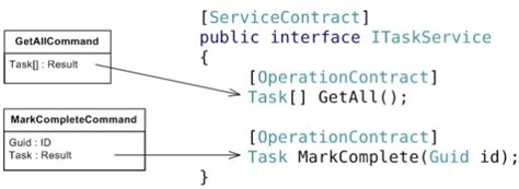 command pattern là gì frictionless wcf service consumption in silverlight part