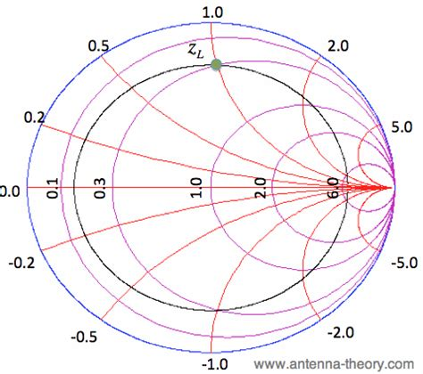 series inductor smith chart the smith chart impedance matching with tx lines series inductors and capacitors