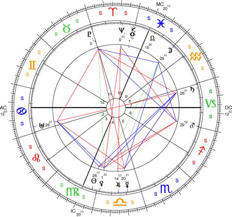 house calculation astrology sidereal astrology the tropical and sidereal zodiaks autos post