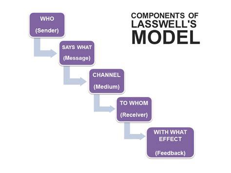 Modèle De Lasswell lasswell s communication model businesstopia