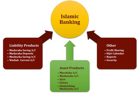best islamic bank banking solutions virmati