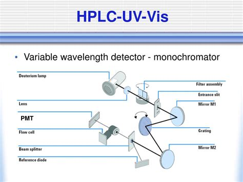 diode array detector vs uv detector diode array detector in hplc ppt 28 images diode array detector vs 28 images ppt hplc