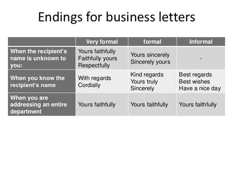 Letter Closing Respectfully Yours How To Write Emails