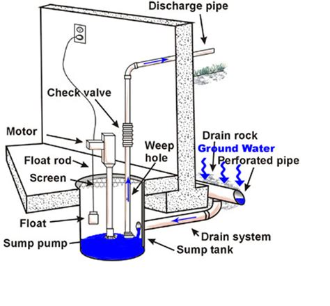 sump installation diagram gallon acrylic tank archives sump ratingssump