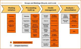 continuous monitoring plan template communication plan communication plan kpi