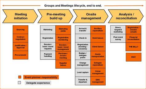 communication plan communication plan methodology