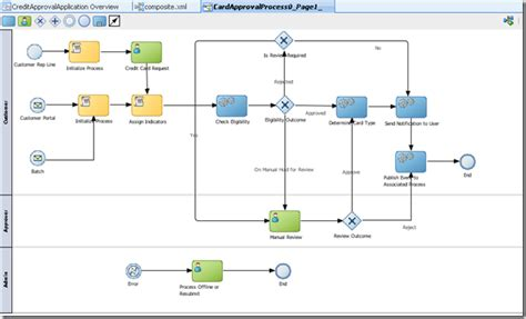 visio bpmn diagram template importing a bpmn visio diagram as a bpm process in oracle bpm 11g oracle technologies primer