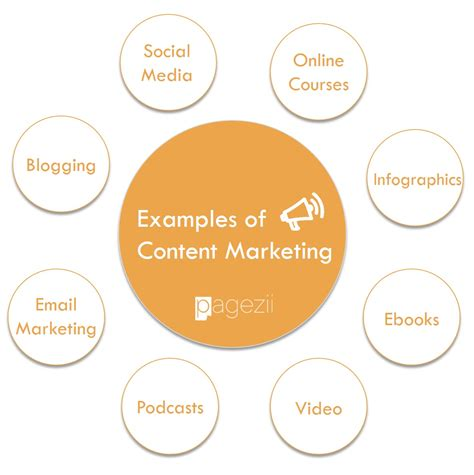 Courses On Marketing by Content Marketing Exles 8 Content Marketing Success