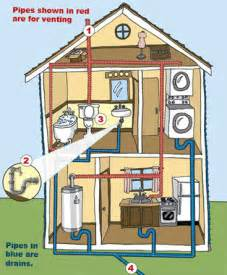 sewer and main drains how to plumb a basement bathroom pro construction guide