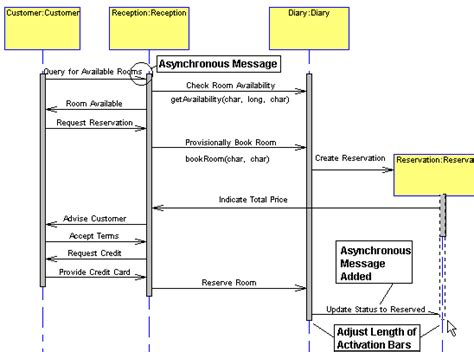 sequence diagram activation bar le 231 on 2 2 cr 233 ation de diagrammes de collaboration