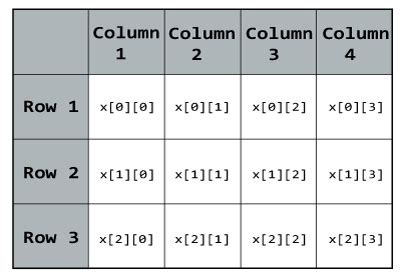 array tutorial construct 2 c multidimensional arrays 2d and 3d array