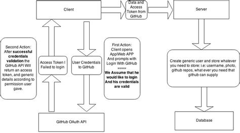 stack angularjs for java developers build a featured web application from scratch using angularjs with restful books angularjs how can i create a web application using