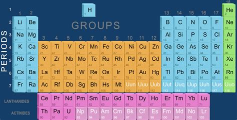 How Is The Modern Periodic Table Organized by Cbse Class 10 Science Modern Periodic Table Lessson
