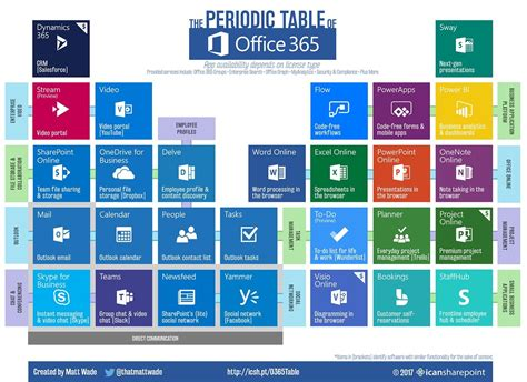 Office 365 Portal Explained Explain What Office 365 Is To It And Users Alike With This