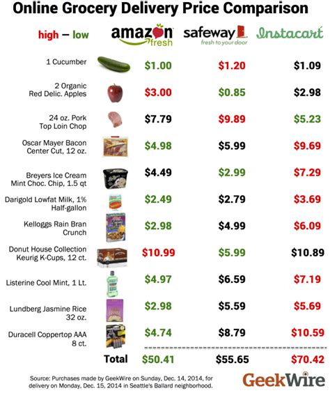 Grocery Delivery Wars: How Amazon Fresh, Instacart and