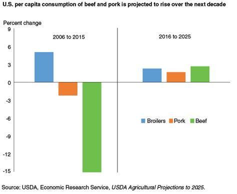 usda agricultural projections to 2022 usda ers home usda ers u s beef and pork consumption projected to rebound