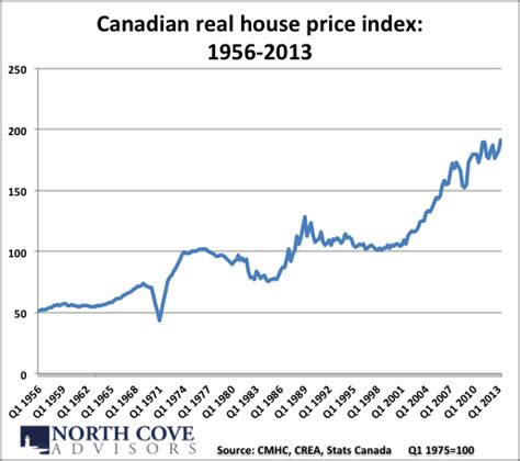 a chart to put the canadian housing in perspective