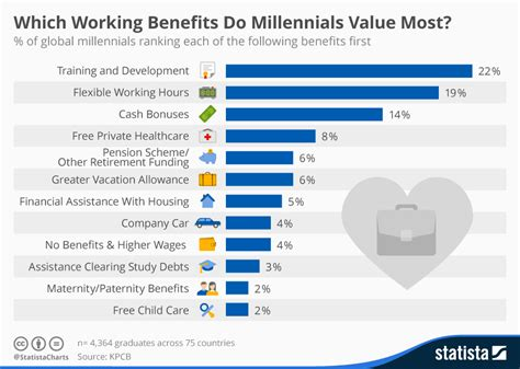 s rigor patterns of production in the work of pier luigi nervi books chart which working benefits do millennials value most