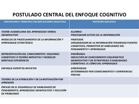 Modelo Curricular Verbal Cognitivo Acercamiento Pr 225 Ctico A La Metacognici 243 N