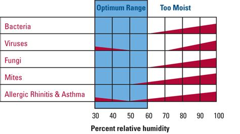 comfortable humidity level indoors mn air exchange systems mn air exchanger air quality