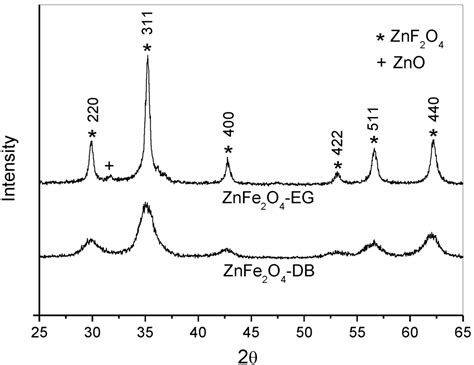 xrd pattern of znfe2o4 materials free full text effects of solvent diols on