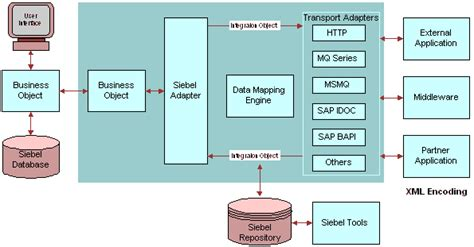 bookshelf v8 0 siebel eai message based integration