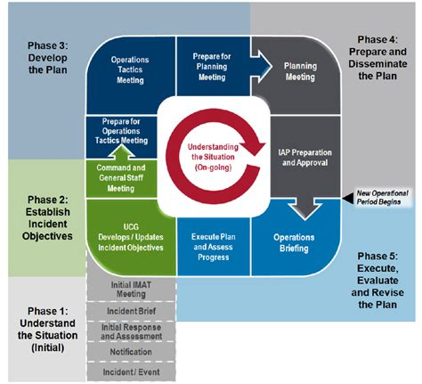 Ics Sections by Image Gallery Planning P
