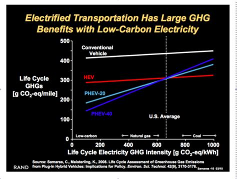 alternative energy stocks clean transportation archives plug in vehicles and their dirty little secret