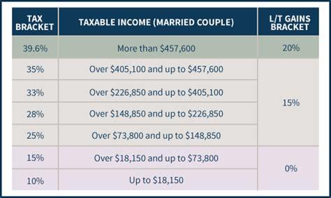 capital gains tax table mechanics of the 0 term capital gains rate