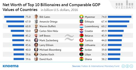 wealth of the world s richest vs of countries knoema