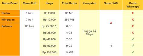 Im3 18gb daftar harga paket im3 dan mentari terbaru tips