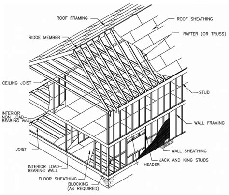 Why Are Floors Called Stories by Structural Design Of Wood Framing For The Home Inspector