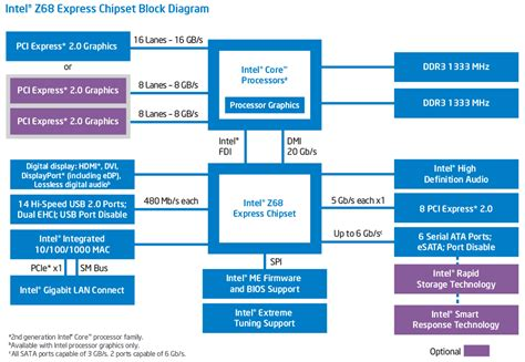 Pch Core - presenting intel pch z68 chipset hwlab