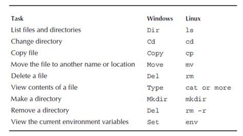 tutorial linux command line oracle installation oracle dba tutorial intellipaat com