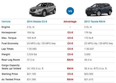 Toyota Rav4 Size Toyota Rav4 Specifications