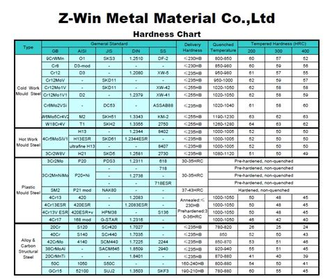 steel hardness scale 4 best images of rockwell hardness scale chart yield