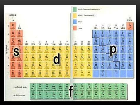 Who Made The Modern Periodic Table by The Modern Periodic Table